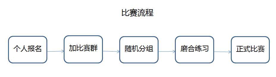 比赛流程图.jpg