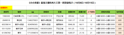 图二:最强主播吃鸡大王第二周奖励名单.jpg
