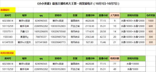 图一:最强主播吃鸡大王第一周奖励名单.jpg
